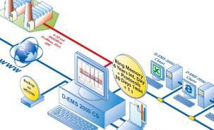 D-EMS 2000 Compact netwerksysteem