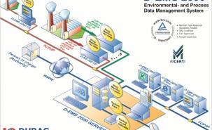 D-EMS 2000 Standard network system